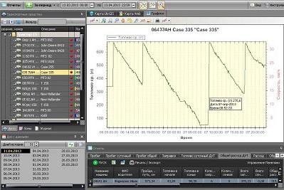 GV320 с контролем топлива - заправки и сливы - график