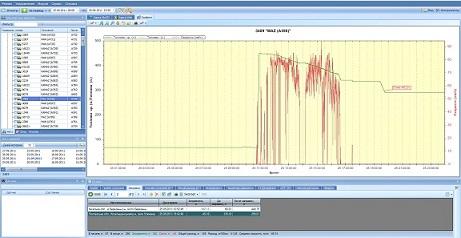 GV320 с контролем топлива - расход, сливы - график